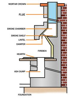 Popular masonry fireplace topics are discussed. Learn about the anatomy of a masonry fireplace and discover how to make masonry fireplaces energy efficient. Backyard Fireplace, Diy Fireplace, Fireplace Design, Fireplaces, Craftsman Style Kitchens, Barbecue Design, Wall Mount Electric Fireplace, New Home Construction, Ovens