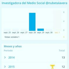 Estadísticas #blog#post  Investigadora del Medio Social  @nubetalavera @frstuniverse  #twitter #facebook #google