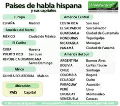 21 Spanish-speaking countries and their capitals