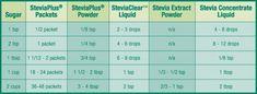 Stevia/Sugar Converting Chart