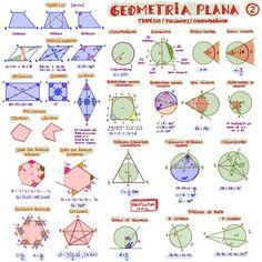 Resultado de imagem para mapa mental ecologia Geometry Formulas, Physics Formulas, Physics And Mathematics, Mind Maps, Maths Formula Book, Map Math, Mental Map, Nursing School Tips, School Study Tips