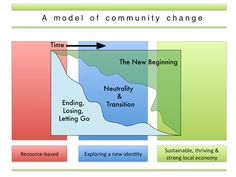 I have used this model in my coaching for years for individuals and organizations.  Brilliant.  created by William Bridges, thought leader in 'managing transitions'.