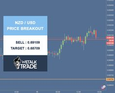 NZD/USD Price Breakout. Sell : 0.69109 Target : 0.68709 Stop Loss : 0.69409 #Wetalktrade #Forex #Trading #ForexSignals