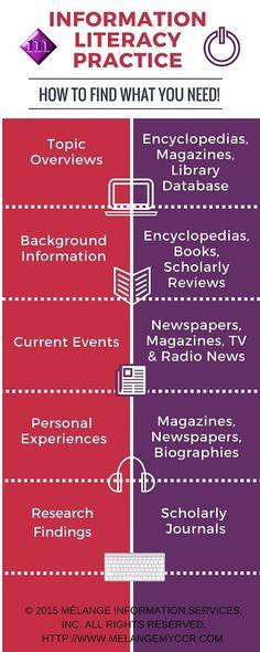 Information Literacy Practice @collegesuccesslife