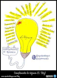 Complemento de Régimen - Hablando de todo un mucho. Weblog de Lengua y Literatura Spanish Lessons, Learning Spanish, Learn To Speak Spanish, Spanish Vocabulary, Spanish Language, Grammar, Teacher, Education, Mind Maps