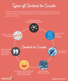 Types of Content to Curate - Infpgraphic by Drumup.io - https://blog.drumup.io/blog/the-ultimate-content-curation-guide-for-social-media/