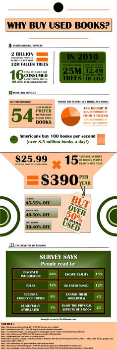 Reasons to buy used books [infographic].Amazon or Library sales is where I buy my new or used books.