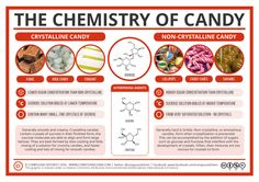 All stocked up on candy from yesterday's trick or treating? Here's the chemistry! More info and high res image: http://wp.me/p4aPLT-DB