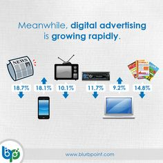 Stuck With Traditional Ways Of Marketing?  Visit us @ http://www.blurbpoint.com/