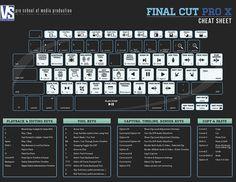 Final Cut Pro X Cheat Sheet