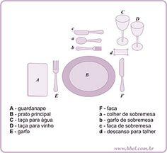 Colocando a mesa e seus talheres - BBel :: Tudo sobre decoração e organização da sua casa