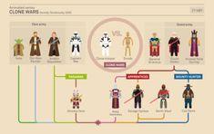 Story of Star Wars: The Clone Wars infographic Starwars, Shadows Of The Empire, Alec Guinness, Star Wars Personajes, Saga, Ahsoka Tano, The Phantom Menace, Clone Trooper, Popular Stories