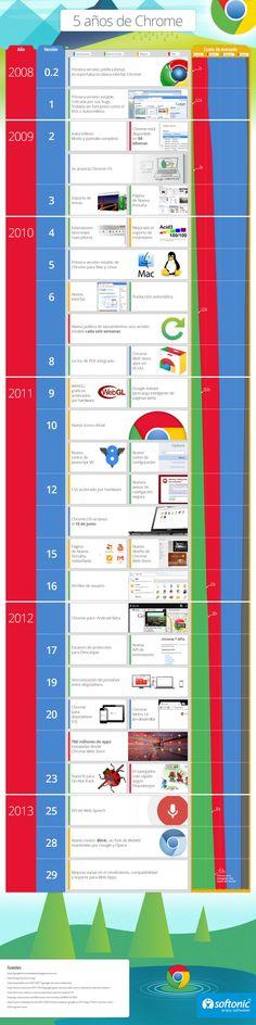 5 años de Chrome #infografia #infographic #internet