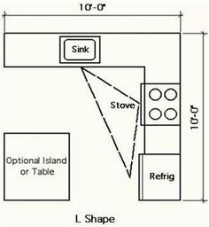 L Shaped Kitchen Layout Dimensions 10 x 12 kitchen layout | 10 x 10 standard kitchen dimensions