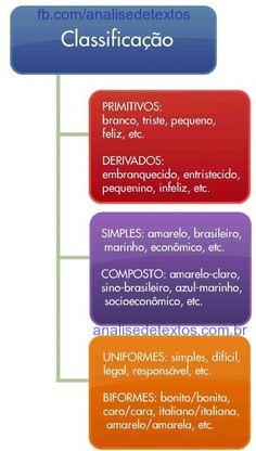 Mapa mental sobre as classificações do adjetivo. Acesse http://www.analisedetextos.com.br/ e veja muito mais.