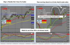 The trade setups are very easy to spot with the Rockmanager Software. Monitor the one hour chart for trades. Watch to see if the TDI is at extreme levels. Then we drop down to a 15 min chart to plan your entry Forex Trading Software, Forex Trading Signals, Technical Analysis, Charts, Monitor, Drop, How To Plan, Watch, Easy