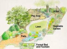 Design Backyard Garden garden landscape design amazing ideas 21 garden landscape design pictures josaelcom home landscape designs Family Style Backyard Garden Design