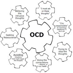 Self help guide for OCD: Obsessive Compulsive Disorder using CBT Relationship Ocd, Relationship Addiction, Ocd Thoughts, Obsessive Thoughts, Negative Thoughts, Ocd And Depression, Explaining Depression, Obsessive Compulsive Disorder Ocd, Thoughts