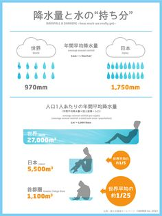 An infographic about rainfall and sharing. A situation in Japan compare to the world. Japan Design, Web Design, Graphic Design, Visual Dictionary, Data Visualization, Ecology, Presentation, Chart, Words