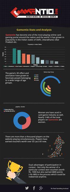 Gamentio Stats and Analysis - Blog   Rummy, Teen patti, Poker, Blackjack - gamentio