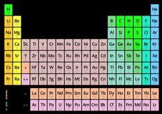 resultado de imagen para tabla periodica actualizada 2013 para imprimir - Tabla Periodica Actualizada 2013