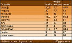 400. Źródła białka zwierzęcego i roślinnego - tabela - Niebieskoszara - fit blog młodej mamy Periodic Table, Vegan, Health, Blog, Diet, Macros, Periotic Table, Periodic Table Chart, Salud