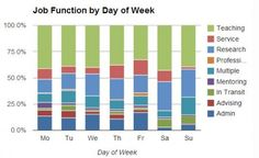 What do tenure-track and tenured professors do all day? (click thru for analysis)
