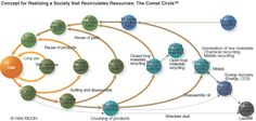 Recycling Research and Technology :: Earth Engineering Center, Columbia University