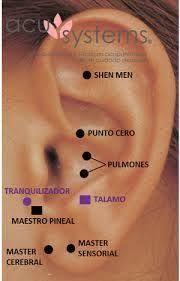 Resultado de imagen de auriculoterapia puntos maestros