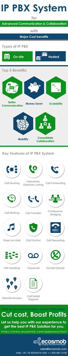 IP PBX System offers many benefits along with Advanced Communication & Collaboration. Check this infographic to know more #IPPBX #PBX #VoIP