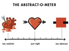 The abstract-o-meter by Christoph Niemann ( http://www.christophniemann.com ). Great depiction of one of the biggest challenges in software development: deciding the right level of abstraction for every task. Not too much. Not too little. You want to abstract irrelevant technical details (for that phase) while keeping all the key information.    #abstract #abstraction #Niemann #heart #design #modeling #architecture #software #development #code #computer #computerscience #science #engineering
