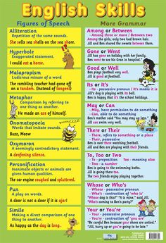 English Skills Teaching Classroom Display Poster