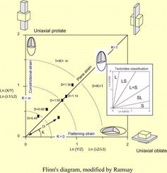 The finite strain ellipsoid diagram by Flinn modified by Ramsay