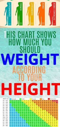 Often people have a misconception about how much one should weight considering their height. However, this is not right and this chart will show you why. Health And Fitness Articles, Health Advice, Health And Wellness, Health Fitness, Usa Health, Wellness Plan, Women Health, Fitness Tips, Diabetes Treatment