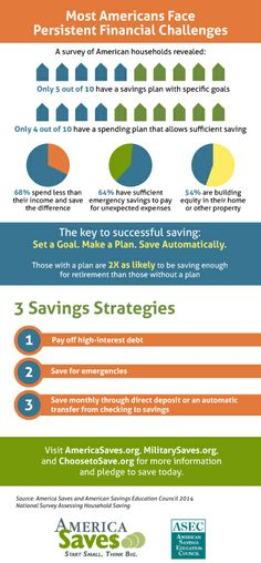 7th annual #savings survey by America Saves reveals the persistence of #financial challenges facing most Americans.