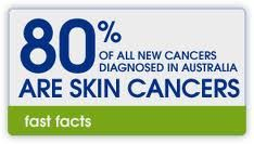 Australian are more then 5 times more likely to get skin cancer then any other cancer, it is very likely by the age of 70 you will get skin cancer in Australia. the likelihood of getting Skin Cancer in Australia is 2 in 3 men and 3 in 5 women