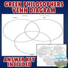 "Socrates, Plato, Aristotle ""Greek Philosophers"" 3 Circle Venn Diagram"