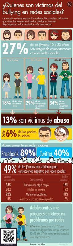 Quiénes son las víctimas de bullying en Redes Sociales                                                                                                                                                                                 Más