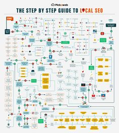 Local #SEO - How to Get on Page One of Google in Your Local Area #Infographic #Marketing