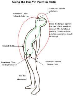 Hui-yin point in reiki Reiki Treatment, Self Treatment, Simbolos Reiki Karuna, Reiki Master, Was Ist Reiki, Sei He Ki, Le Reiki, Reiki Courses, Reiki Training