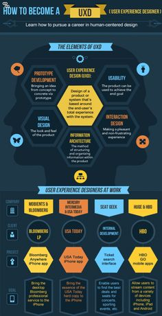 How to Become a UX Designer #WebDesign #UX #Infographic