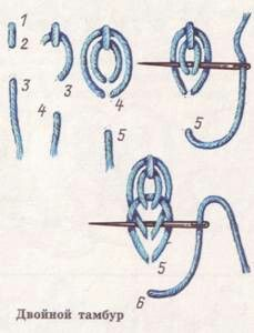 Best 11 double loop or chain stitch – Hand Embroidery Viking Embroidery, Embroidery Stitches Tutorial, Hardanger Embroidery, Sewing Stitches, Hand Embroidery Stitches, Hand Embroidery Designs, Embroidery Techniques, Ribbon Embroidery, Cross Stitch Embroidery