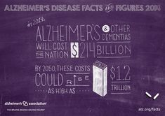 Alzheimer's disease is the most expensive condition in the nation. In 2014, the direct costs to American society of caring for those with Alzheimer's will total an estimated $214 billion. Share the facts. Help wipe out Alzheimer's. www.alz.org/facts