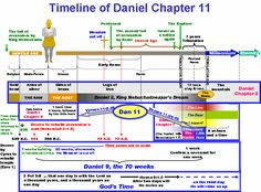 The arrow on the right represents Daniel 11:36-43 and the discussion on the little horn in Daniel 7, which is the Antichrist.