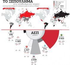 Το ξεπούλημα στις αναδυόμενες χώρες | Greek Infographics