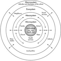 Ecological systems theory was developed by Urie