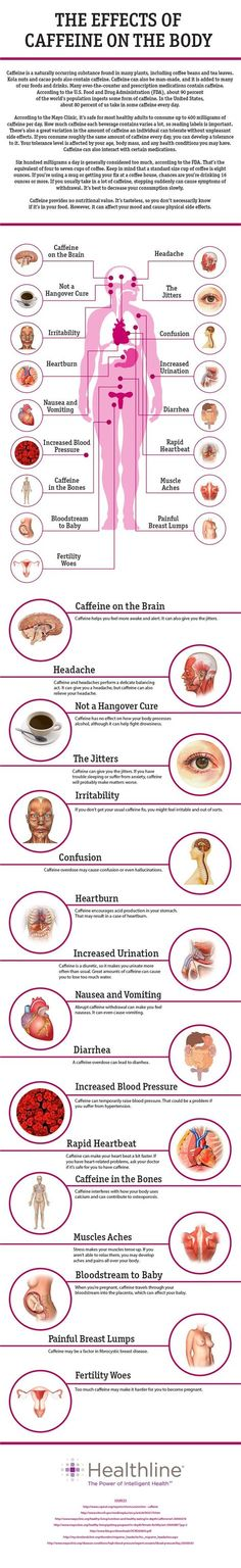 Effects of caffeine on the Body