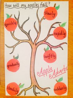 Apple Adverbs! Great art/grammar activity for adverbs that show movement.(photo only- no link)