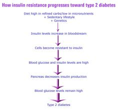 What women should know about lowering their risk of type 2 diabetes and metabolic - Women to Women                              syndrome