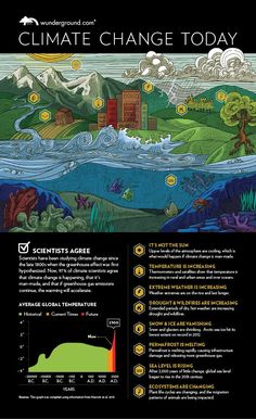 CAUSE; Infographic: Climate Change Today   Weather Underground. Information about the effects of climate change and what it is doing to our planet.